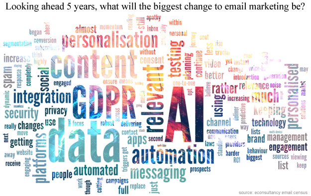 OI Discussion: Artificial Intelligence in Email Marketing